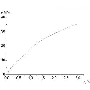 Образец 4 σр=35МПа εр=2,97%