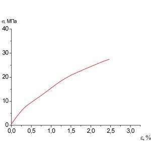 Средняя кривая Образец 4  σр= 27,4МПа  εр=2,50%
