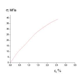 Образец 2 σр=39МПа εр=2.55%