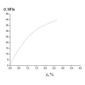 Образец 3 σр=40МПа εр=2.67%