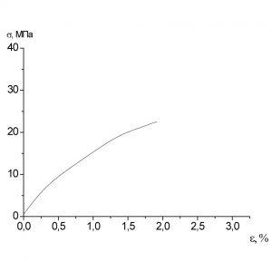 Образец 4 σр = 22,6МПа εр = 1,9%