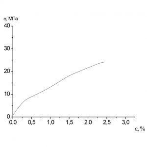 Образец 4 σр=24,2МПа εр=2,5%