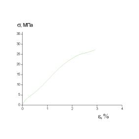 Образец1 σр=27МПа εр=2.9%