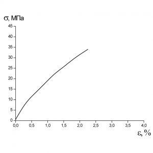 Средняя кривая Образец 3 σр=34МПа εр=2.15%