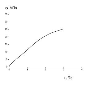 Средняя кривая Образец1 σр=25МПа εр=2.67%