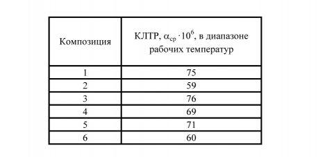 Табл. 1. Усредненные значения КЛТР в интервале рабочих температур.