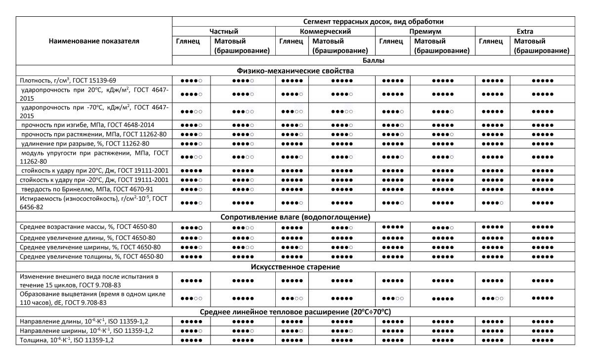 Сводная таблица основных свойств материала Savewood