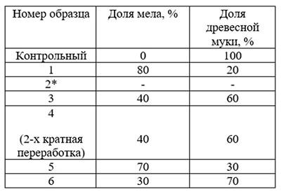 Табл. 1. Состав образцов