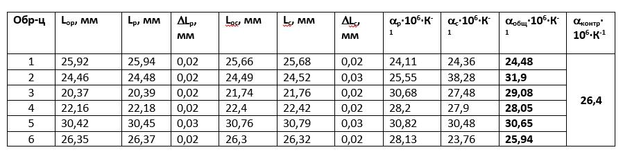 Табл. 2. Размеры образцов по длине до и после нагрева