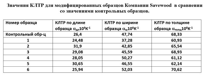 Исследование влияния температуры на изделия из ДПК